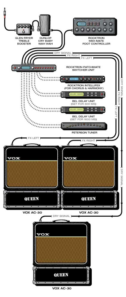 May Brian on Brian May Guitar Rig